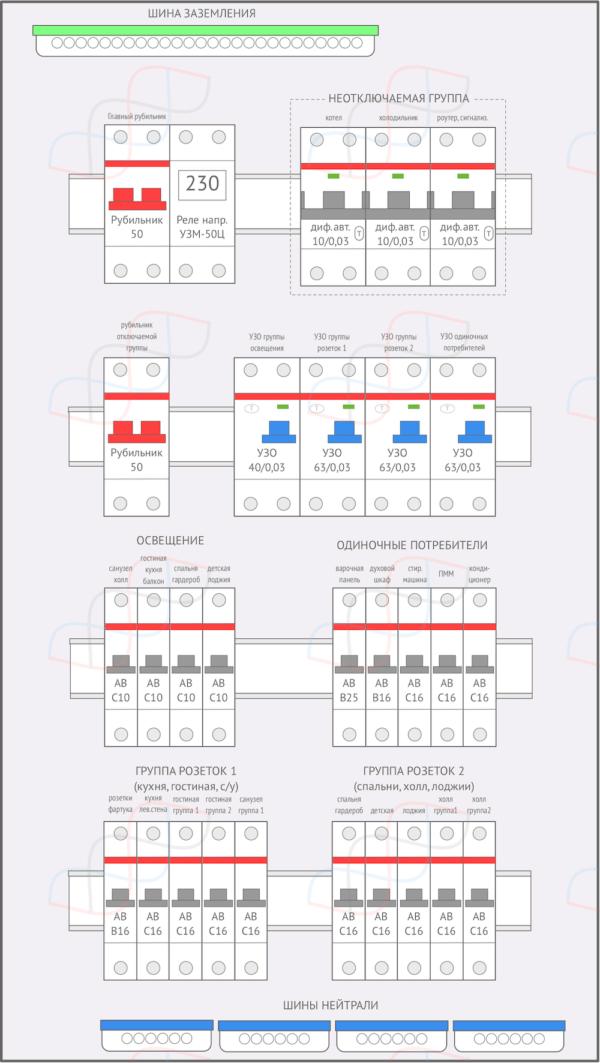 Распределительный электрощит на 22 линии нагрузки и ввод 11кВт (50А) с неотключаемой группой на диф.автоматах